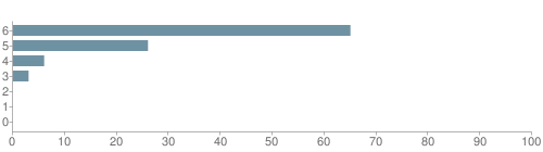 Chart?cht=bhs&chs=500x140&chbh=10&chco=6f92a3&chxt=x,y&chd=t:65,26,6,3,0,0,0&chm=t+65%,333333,0,0,10|t+26%,333333,0,1,10|t+6%,333333,0,2,10|t+3%,333333,0,3,10|t+0%,333333,0,4,10|t+0%,333333,0,5,10|t+0%,333333,0,6,10&chxl=1:|other|indian|hawaiian|asian|hispanic|black|white